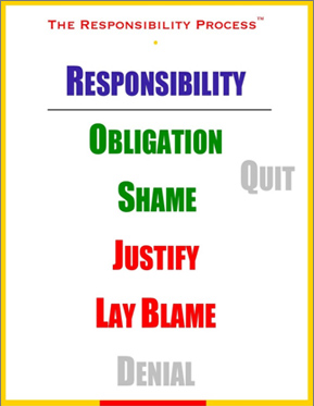 Responsibility Process